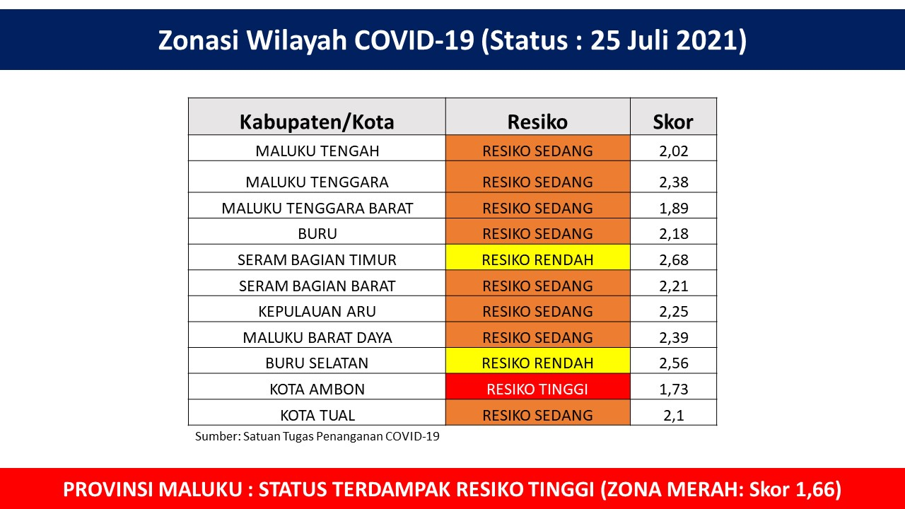 Zonasi Wilayah Covid-19 Maluku 25 Juli 2021